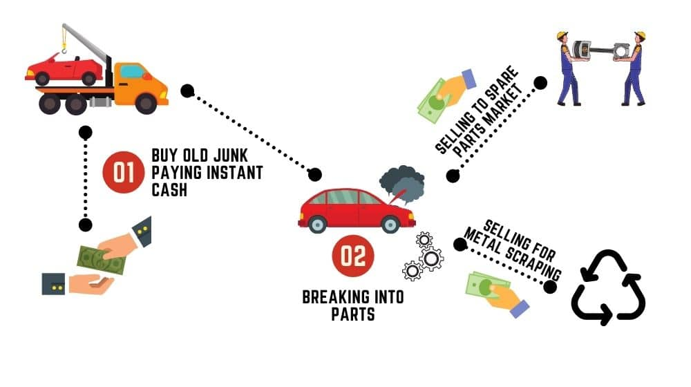 How much car wreckers pay